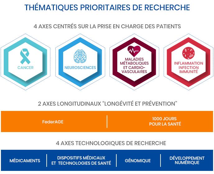 Axes thématiques de recherche au CHU de Lille