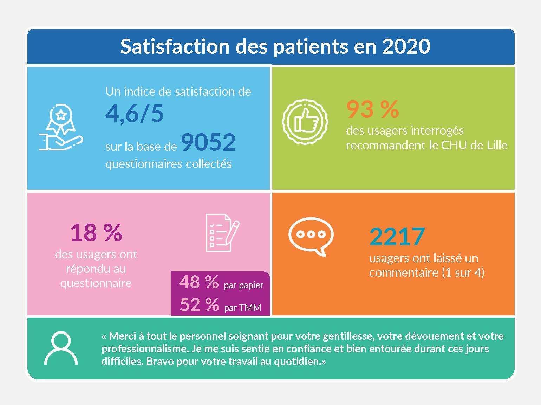 chiffres satisfaction 2020